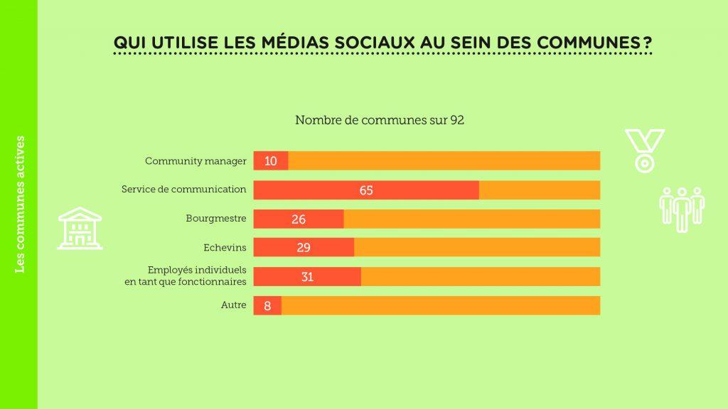 Etude des médias sociaux – 09