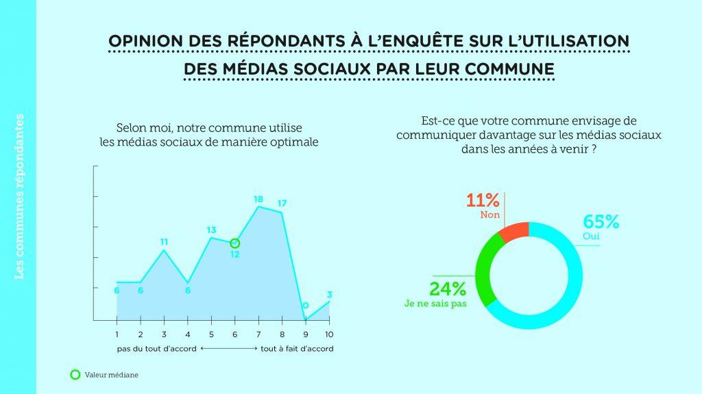 Etude des médias sociaux – 12