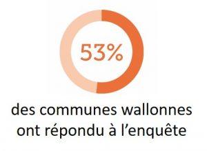 53% des communes wallonnes ont répondu à l'enquête