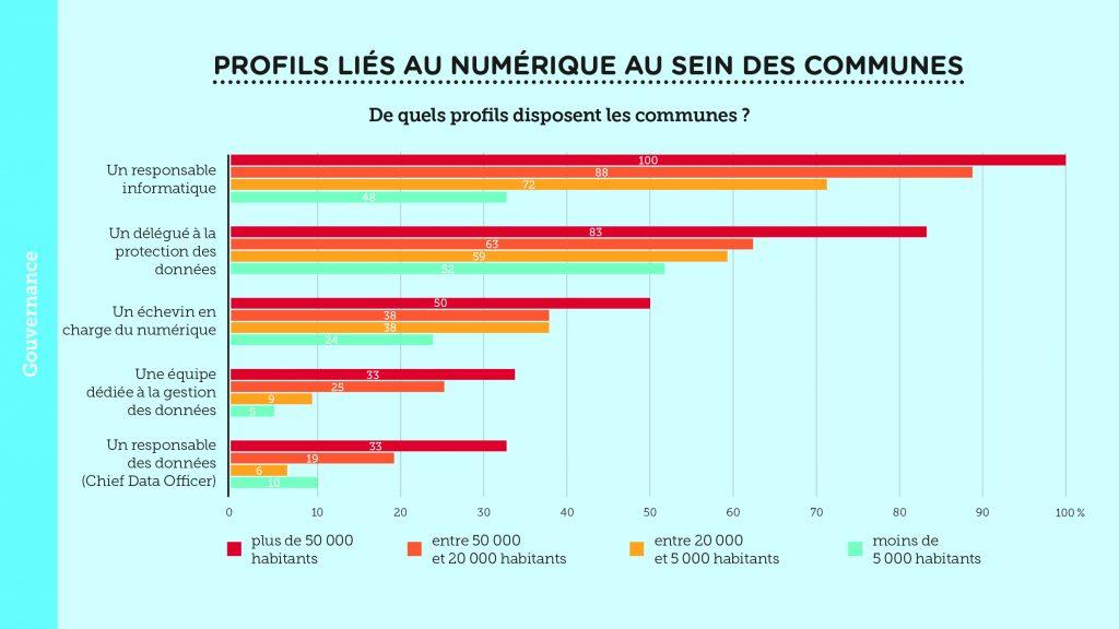 Culture de la donnée dans les villes et communes wallonnes – Slide 3