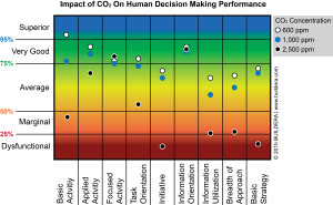 Impact-of-CO2-on-Human-Decision-Making-Performance