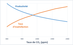 CO2 productivite - insatisfaction