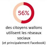 56% des citoyens wallons utilisent les réseaux sociaux