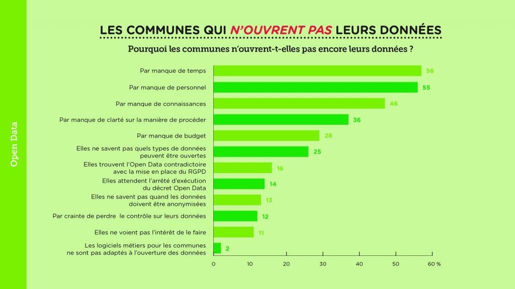 Culture de la donnée dans les villes et communes wallonnes – Slide 11