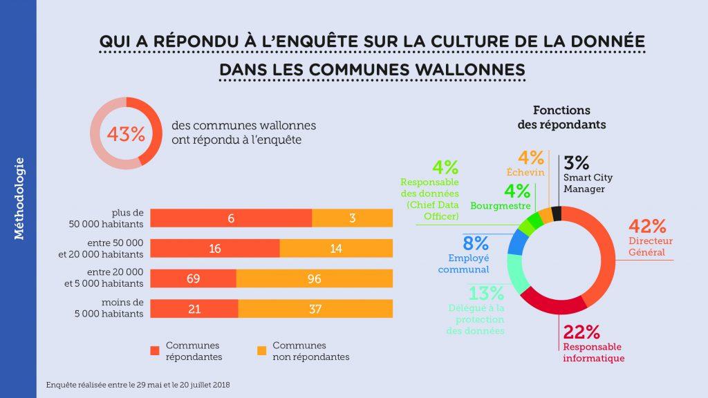 Culture de la donnée dans les villes et communes wallonnes – Slide 2